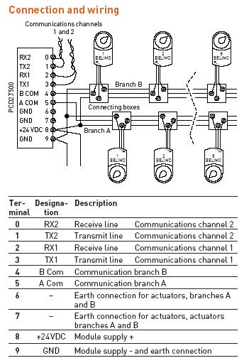 Communication protocols asfbconference2016 Image collections